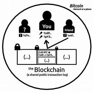Bitcoin Berechnen : wie funktioniert bitcoin bitcoins kaufen ~ Themetempest.com Abrechnung