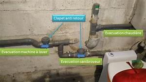 Clapet Anti Retour Wc : d bordement sanibroyeur ~ Dailycaller-alerts.com Idées de Décoration