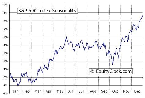 S&p 500 Index (^gspc) Seasonal Chart