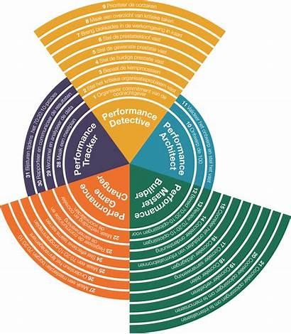 Rollen Taken Expert Vijf Aanpak Onze Nieuwe