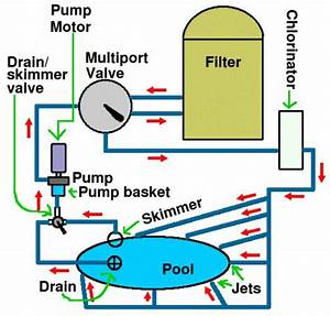 1000  Ideas About Pool Pumps On Pinterest