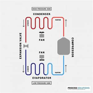 How Does A Compression Refrigeration System Work