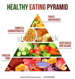 Carbohydrate and Food Pyramid