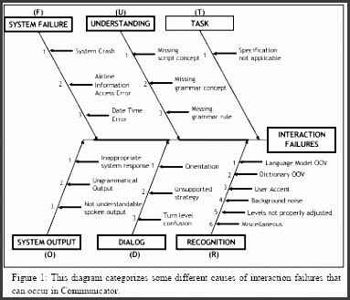 fishbone diagram  sampletemplatess