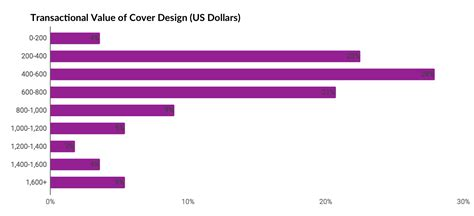 How Much Do Editors Make by How Much Do Freelance Editors And Designers Make