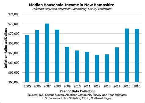 hampshires numbers  census bureau estimates
