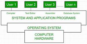 Introduction Of Operating System - Set 1