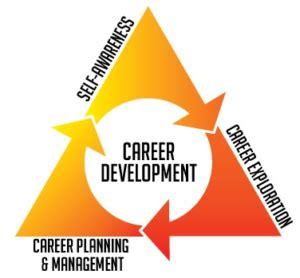 Ne Career Development Model Ne Ska Department Of Education