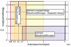 Steigung Gewinde Berechnen : linearbewegung eines zylinders incad library misumi vona produktmaterial commerce ~ Themetempest.com Abrechnung