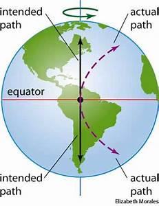 Coriolis effect dictionary definition | Coriolis effect ...