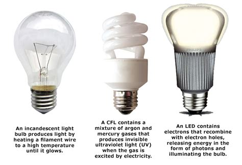 what is best led light bulb i m replacing all my light bulbs with led s