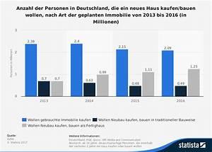 Massivhaus Anbieter Vergleich : fertighaus eg ~ Frokenaadalensverden.com Haus und Dekorationen