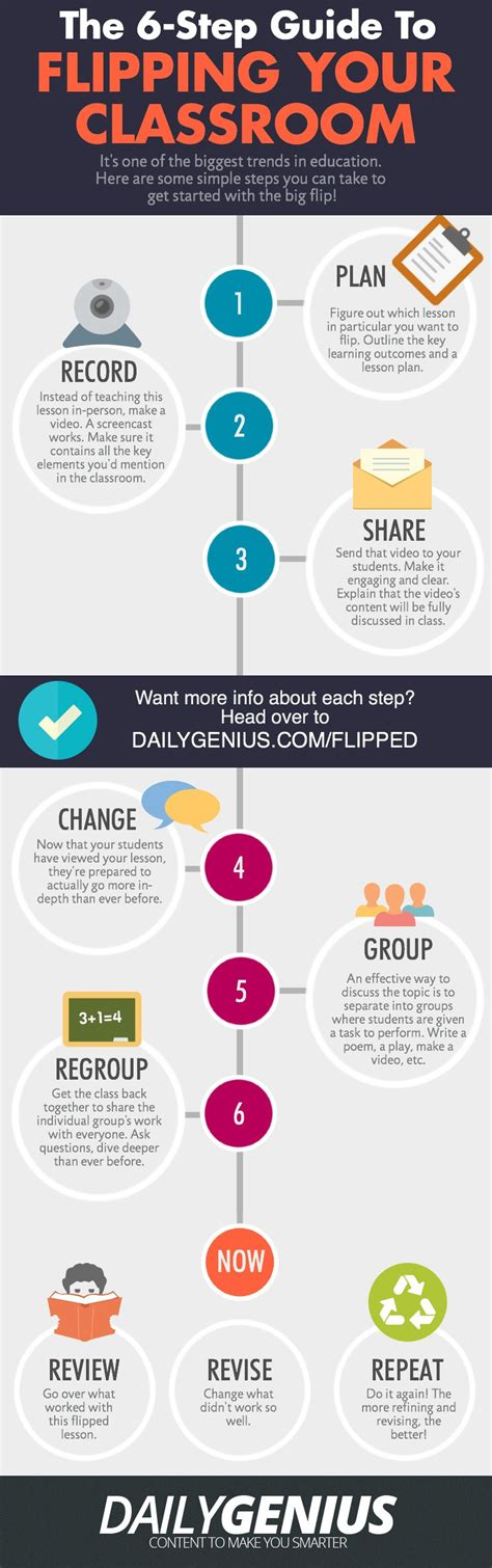 6 Steps To Flipping A Classroom Infographic Elearning