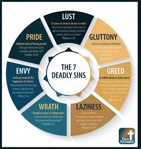 The 7 Deadly Sins Infographic Face Forward Columbus