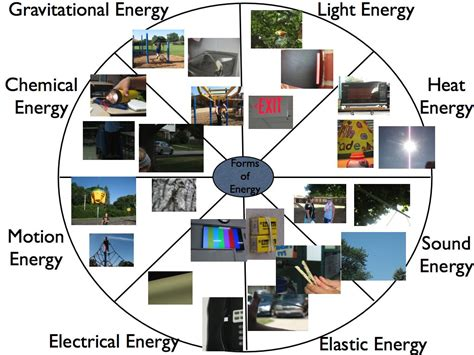 finding eight forms of energy around westgate what s