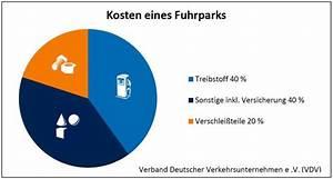 Kosten Eines Fertighauses : fuhrparkmanagement cosware von a bis z cos gmbh ~ Sanjose-hotels-ca.com Haus und Dekorationen