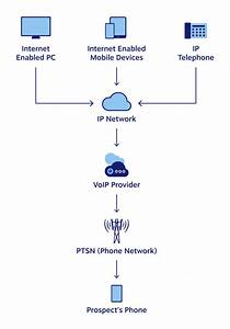 What Is Voip Phone Service  U0026 How Does It Work