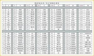 Roman Numerals Worksheet 1 1000 Pdf Schematic And Wiring