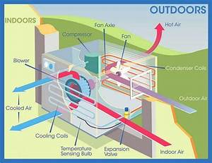 How To Divert Water Dripping Outside From Air Conditioner