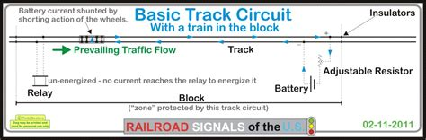 Railroad Relays