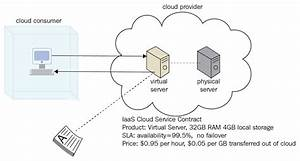 Types Of Cloud Computing Services  Iaas  Paas  And Saas