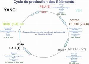 les 5 elements la puissance du feng shui fengshui humaniste With le feng shui et les couleurs 1 les 5 elements le cycle productif