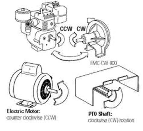 ace pump corporation  applications pump rotation