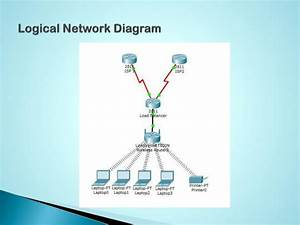 Ppt - Network Design Proposal For Satu Atap Sdn Bhd Powerpoint Presentation