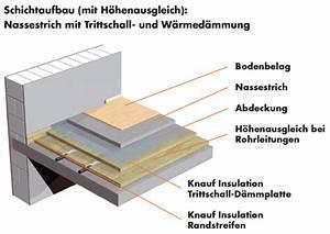 Ausgleichsmasse Auf Holz : trittschall wohnkultur knauf insulation 82051 haus ideen ~ Michelbontemps.com Haus und Dekorationen