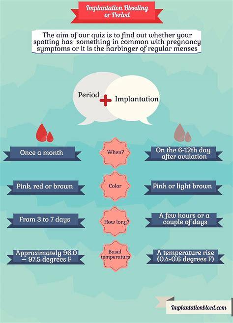 Implantation Bleeding Or Period A Small Quiz