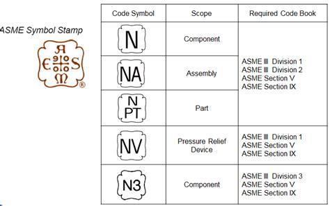 asme section ix asme symbol