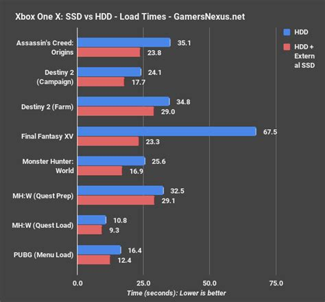 ssd vs hdd load benchmarks on xbox one x gamersnexus gaming pc builds hardware