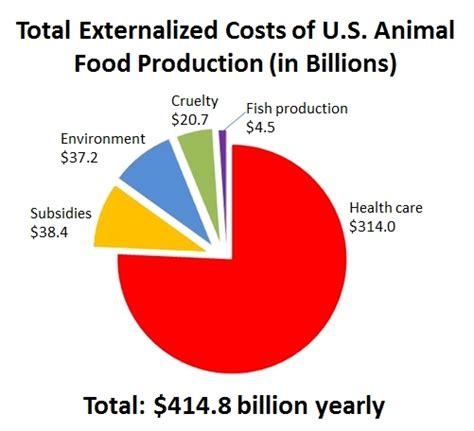 externalized costs meatonomic
