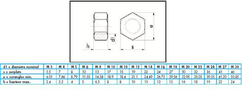 ecrou hexagonal inox