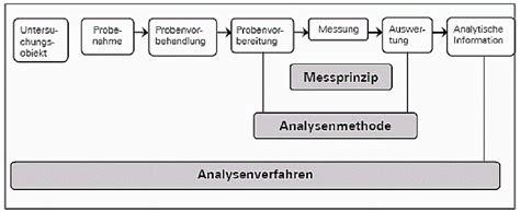 Warum Analysenqualität Gesichert Werden Muss- Lfu Bayern