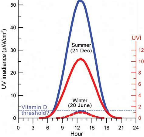 uv desk l vitamin d balancing risks and benefits of uv radiation niwa