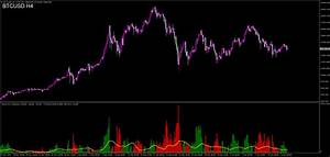 Mt4 Chart 강세 Bullish 약세 Beraish 의 흐름을 보여주는 표시기