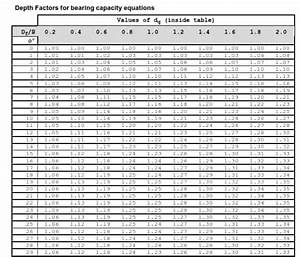 Depth Factors For Bearing Capacity Equations