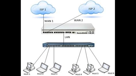 Mikrotik Load Balancing Over Multiple Gateways (2 Wan. How To Create Online Signature. How To Shop For Home Insurance. Stretches For Sore Shoulders. Online Psychic Chat Rooms Ovarian Cancer Brca. Cypress Heating And Air Pumping A Septic Tank. Mobile Banking Development Job Postings Sites. Tree Removal Raleigh Nc Mustang Gt500 Eleanor. No Cost Refinance Rates Certificat Of Deposit