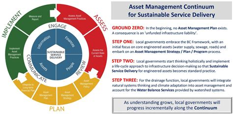 sustainable watershed systems  asset management