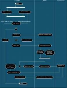 Ecommerce Website Flow Chart