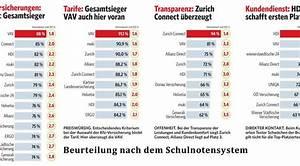 Steuer Berechnen 2014 : im test sterreichs beste kfz versicherungen ~ Themetempest.com Abrechnung