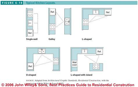 Kitchen Design Standards by Typical Kitchen Design Layouts