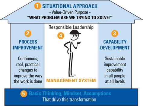 lean transformation framework
