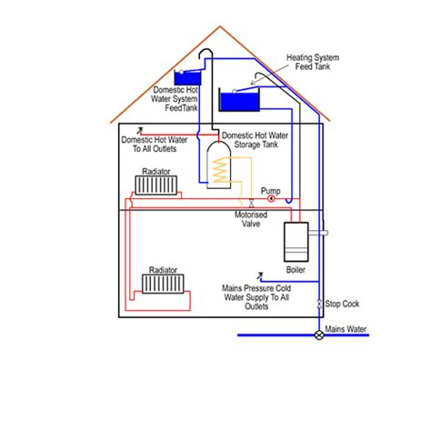central heating boiler systems a guide to the different types of boilers diy doctor
