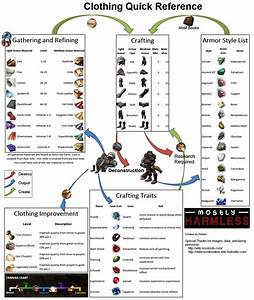 The Elder Scrolls Online Crafting Quick Reference Guides