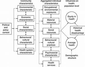 Conceptual Diagrams In Public Health Research