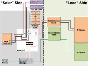 Electrical System Design  U2013 Part 2  Loads  U2014 Live Small