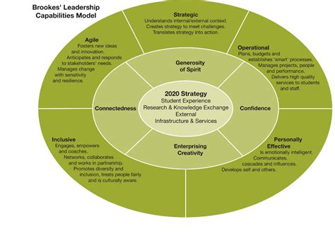 brookes leadership capabilities model oxford brookes