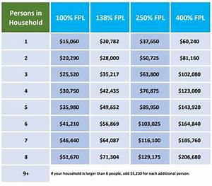 Medicaid Eligibility Income Chart 2018 Fpl Chart 2018 Federal Poverty Level 2018 See Where
